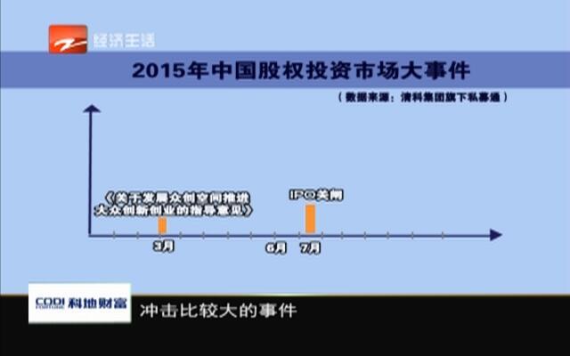 20151228《财富新密码》:2015投资图谱之股权投资