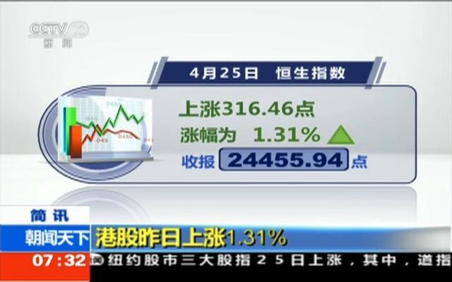 港股昨日上涨1.31%