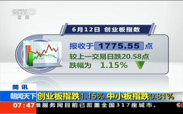 创业板指跌1.15%  中小板指跌0.81%