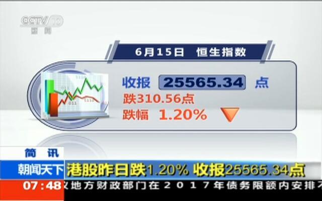 港股昨日跌1.20%  收报25565.34点