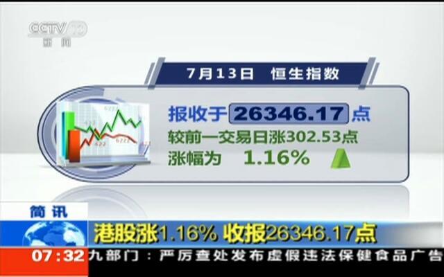 港股涨1.16%  收报26346.17点