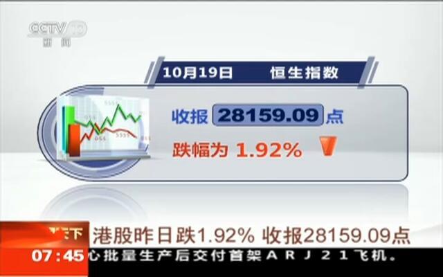 港股昨日跌1.92%  收报28159.09点