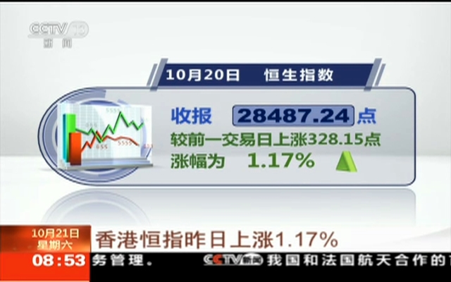 香港恒指昨日上涨1.17%