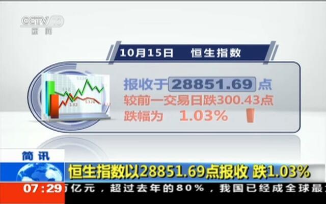 恒生指数以28851.69点报收  跌1.03%