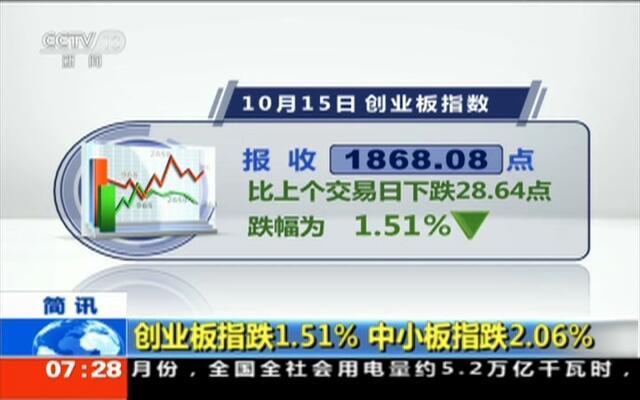 创业板指跌1.51%  中小板指跌2.06%