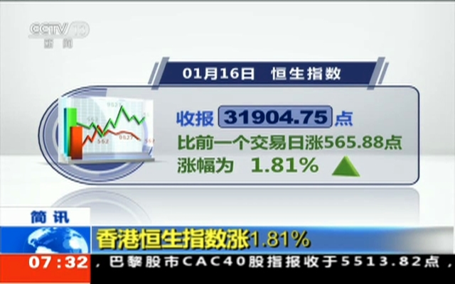 香港恒生指数涨1.81%