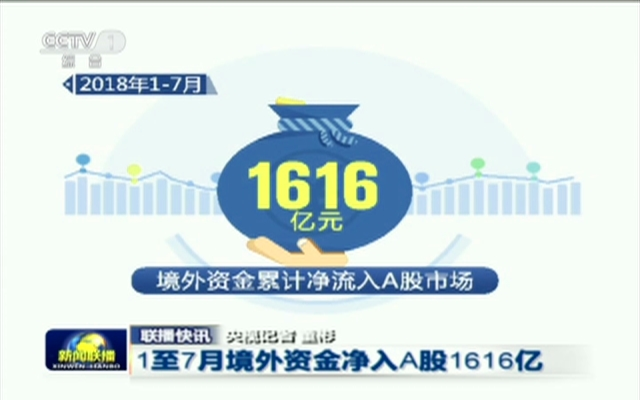 联播快讯:1至7月境外资金净入A股1616亿