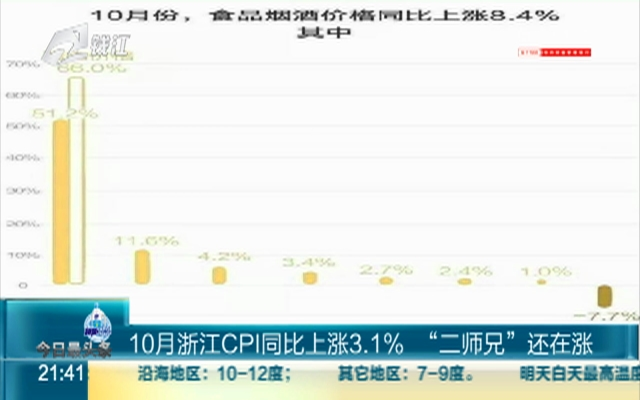 """10月浙江CPI同比上涨3.1%  """"二师兄""""还在涨"""