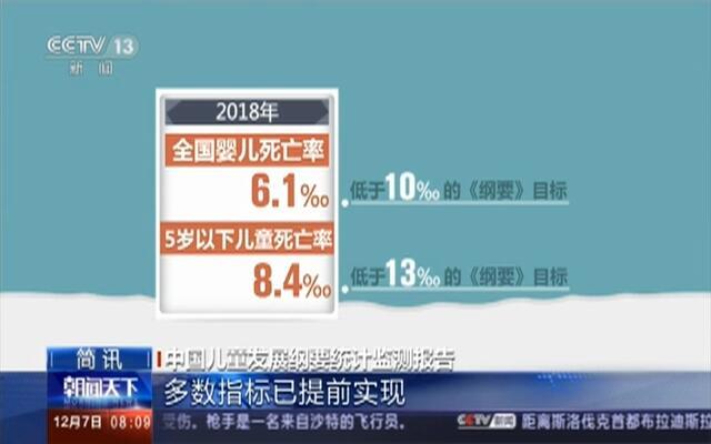 中国儿童发展纲要统计监测报告:多数指标已提前实现